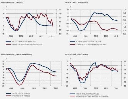 BdE consumo inversion comercio industria