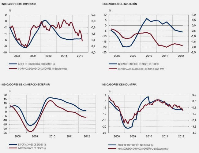 BdE consumo inversion comercio industria