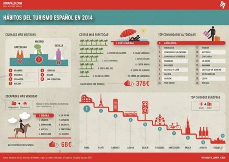Atrápalo Infografía Hábitos Del Turismo Español En 2014