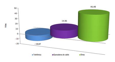 Ganancia neta de líneas durante septiembre de 2012