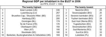 Algunas zonas europeas son mucho más pobres que otras