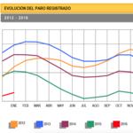 El paro sube en enero, aunque baja en términos desestacionalizados