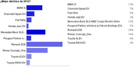 Resultados mejor coche eléctrico de 2012 en Motorpasión