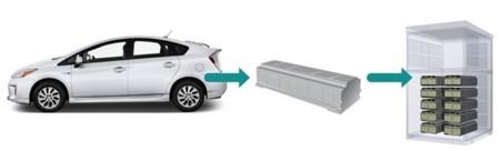 Esta batería de Toyota sobrevive a tu coche y así se recicla su energía