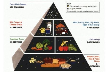 piramideporciones