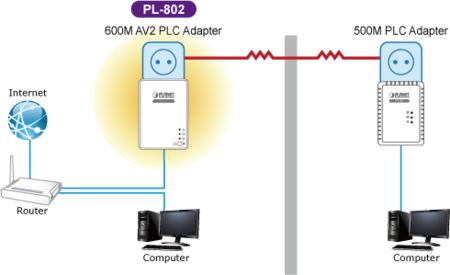 Pl 802 2 S