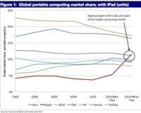 Apple se posiciona gracias al iPad como la tercera compañía de portátiles