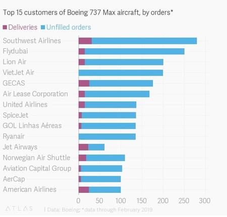 737 max ordenes y entregas