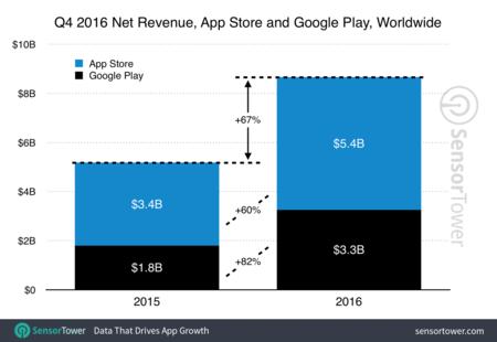 Ingresos aplicaciones en el cuarto trimestre de 2016