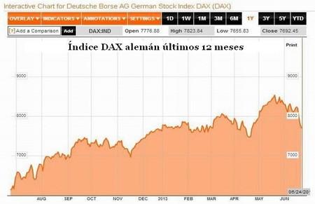 Índice DAX alemán últimos12 meses