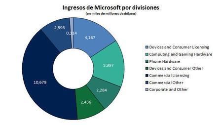 Divisiones Msft