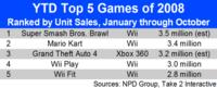 Cuatro juegos de Wii entre los cinco más vendidos del año en EEUU