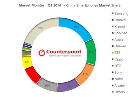 Xiaomi se convierte en la tercera marca de smartphones en China