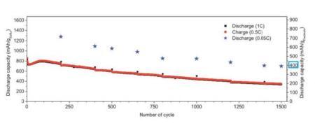 Evolución de capacidad con los ciclos de carga/descarga