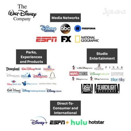 Esquema organizativo de las filiales Disney por división