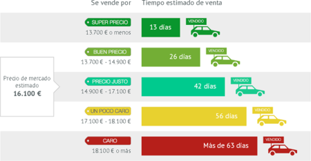 Venta de coches usados - Tiempo de espera