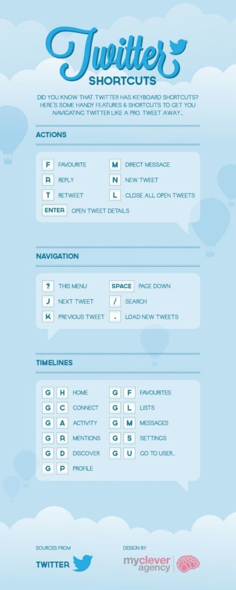 Atajos de Twitter, infografía