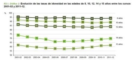 Casi el 40% de los alumnos españoles lleva algún curso de retraso con respecto a su edad en 4º ESO