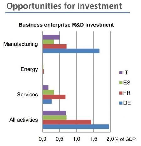 UE: oportunidades de inversión