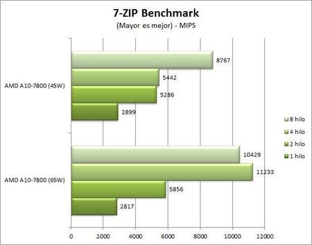 7-zip-benchmark_45w.jpg