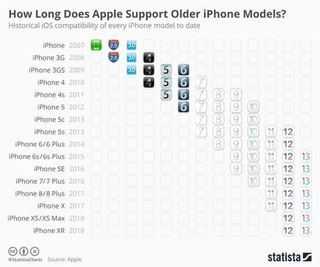 Compatibilidad Iphone Historia