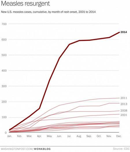 Gráfico sarampión EEUU