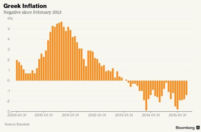Bloomberg - Grecia: inflación - deflación
