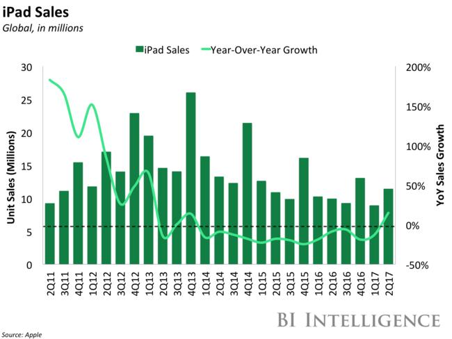 Bii Apple Ipad Sales And Yoy Growth 2q17