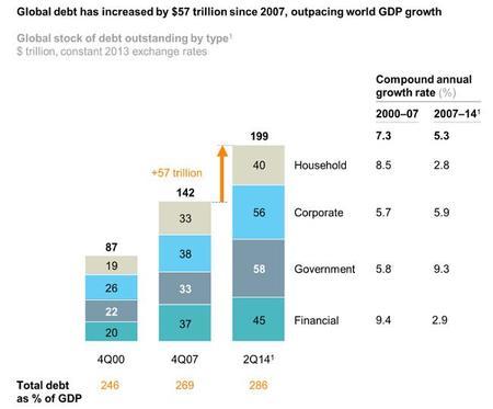 Deuda mundial llega a 200 billones de dólares, ¿se acerca el mundo a la quiebra?