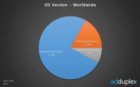 Windows Phone 8.1 está instalado en el 7,7% de los móviles de esta plataforma, según AdDuplex