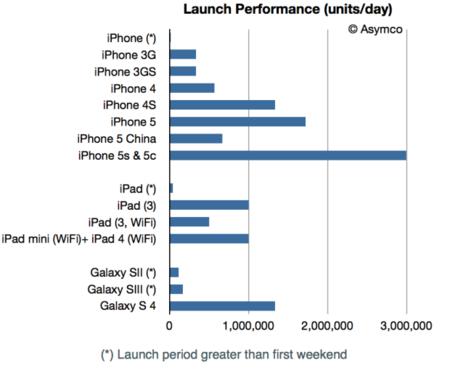 iPhone 5S y 5C ventas Asymco