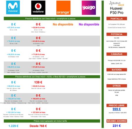 Comparativa Precios Huawei P30 Pro A Plazos Con Movistar Vodafone Orange Yoigo