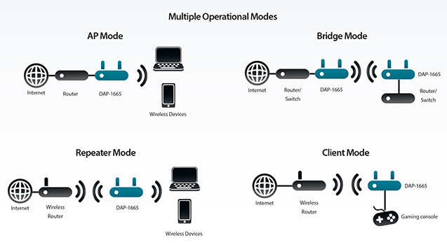 Multiop Modes