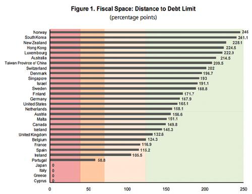 Nuevo estudio del FMI señala que la deuda no es un problema, algunas consideraciones