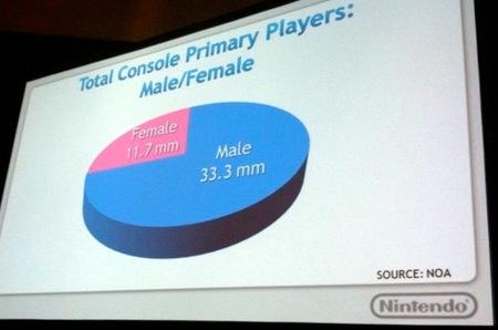 Reggie demuestra el éxito de Nintendo entre las mujeres jugonas