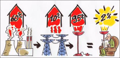 Greenpeace main loss of energy 637.310.png