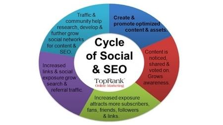 Cómo debe tu empresa combinar el marketing en social media y el SEO