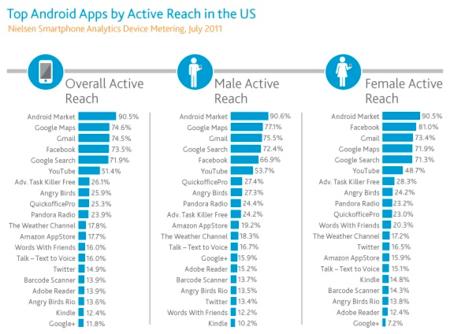 Google domina el mercado de apps en Android: ¿cuántas apps necesita el usuario medio?