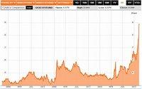 Crisis de Irlanda provoca alta volatilidad en bolsas europeas
