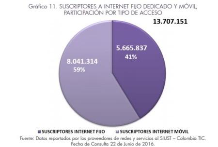 Internet Fijo Vs Movil