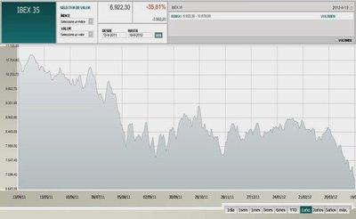 Fiebre de la banca hunde al Ibex un 14% en abril y 35% en 12 meses