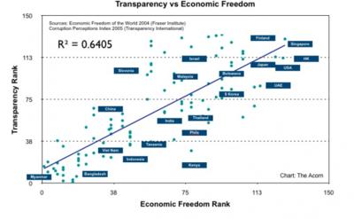 Libertad económica y menor corrupción, dos variables relacionadas