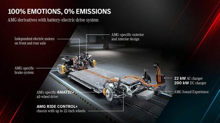 AMG coche eléctrico