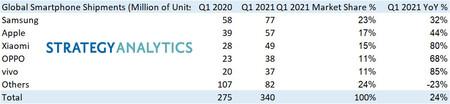 Samsung Apple Xiaomi Fabricantes Mas Grandes Smartphones 2021