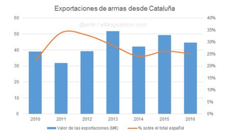 Exportaciones de armas desde Cataluña