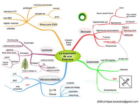 ¿Qué es un mapa mental?