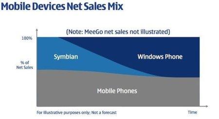 """Nokia : """"La transición a Windows Phone 7 tardará dos años en completarse"""""""