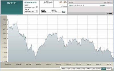 El infierno de la banca hace trizas a España y a la zona euro