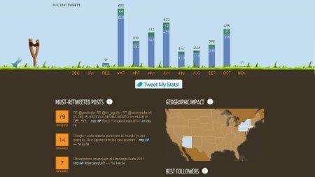 Tweetsheet: los datos de tus tweets expuestos de forma visual