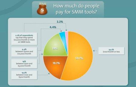 Estadísticas sobre las herramientas de monitorización en Social Media, la infografía de la semana